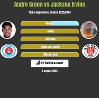 Andre Green vs Jackson Irvine h2h player stats