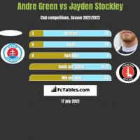 Andre Green vs Jayden Stockley h2h player stats