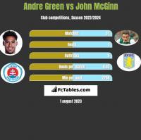 Andre Green vs John McGinn h2h player stats