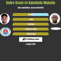 Andre Green vs Kamohelo Mokotjo h2h player stats