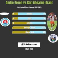 Andre Green vs Karl Ahearne-Grant h2h player stats