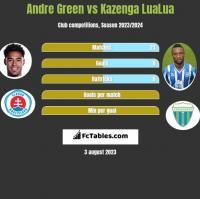 Andre Green vs Kazenga LuaLua h2h player stats