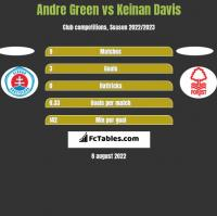 Andre Green vs Keinan Davis h2h player stats