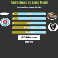 Andre Green vs Louis Moult h2h player stats