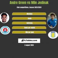 Andre Green vs Mile Jedinak h2h player stats
