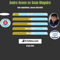 Andre Green vs Sean Maguire h2h player stats