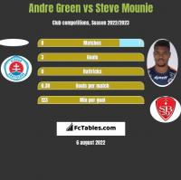 Andre Green vs Steve Mounie h2h player stats