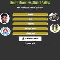 Andre Green vs Stuart Dallas h2h player stats