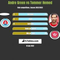 Andre Green vs Tommer Hemed h2h player stats