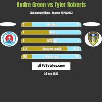 Andre Green vs Tyler Roberts h2h player stats