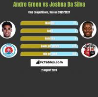 Andre Green vs Joshua Da Silva h2h player stats