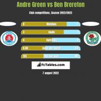 Andre Green vs Ben Brereton h2h player stats