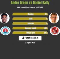 Andre Green vs Daniel Batty h2h player stats