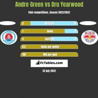 Andre Green vs Dru Yearwood h2h player stats