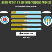 Andre Green vs Brendan Sarpeng-Wiredu h2h player stats