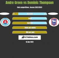 Andre Green vs Dominic Thompson h2h player stats