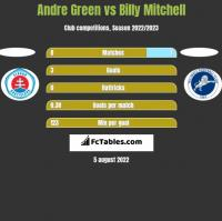 Andre Green vs Billy Mitchell h2h player stats