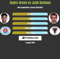 Andre Green vs Josh Davison h2h player stats