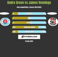 Andre Green vs James Vennings h2h player stats