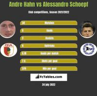 Andre Hahn vs Alessandro Schoepf h2h player stats
