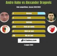 Andre Hahn vs Alexander Dragovic h2h player stats