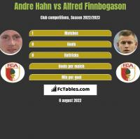 Andre Hahn vs Alfred Finnbogason h2h player stats