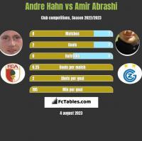 Andre Hahn vs Amir Abrashi h2h player stats