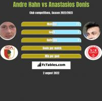 Andre Hahn vs Anastasios Donis h2h player stats
