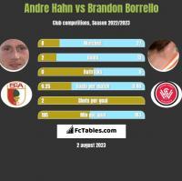 Andre Hahn vs Brandon Borrello h2h player stats