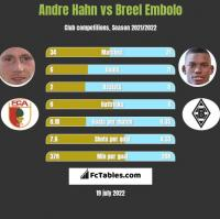 Andre Hahn vs Breel Embolo h2h player stats