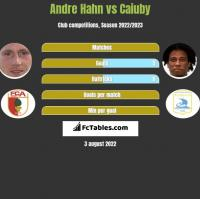 Andre Hahn vs Caiuby h2h player stats
