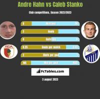Andre Hahn vs Caleb Stanko h2h player stats
