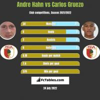 Andre Hahn vs Carlos Gruezo h2h player stats