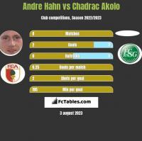 Andre Hahn vs Chadrac Akolo h2h player stats