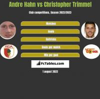 Andre Hahn vs Christopher Trimmel h2h player stats