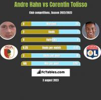 Andre Hahn vs Corentin Tolisso h2h player stats