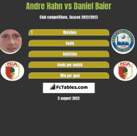 Andre Hahn vs Daniel Baier h2h player stats