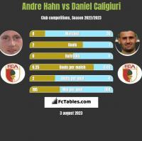 Andre Hahn vs Daniel Caligiuri h2h player stats