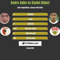Andre Hahn vs Daniel Didavi h2h player stats