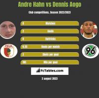 Andre Hahn vs Dennis Aogo h2h player stats