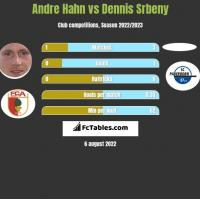 Andre Hahn vs Dennis Srbeny h2h player stats