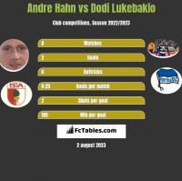 Andre Hahn vs Dodi Lukebakio h2h player stats