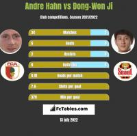Andre Hahn vs Dong-Won Ji h2h player stats