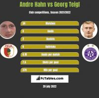 Andre Hahn vs Georg Teigl h2h player stats