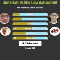 Andre Hahn vs Gian-Luca Waldschmidt h2h player stats