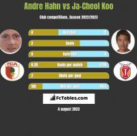 Andre Hahn vs Ja-Cheol Koo h2h player stats