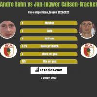 Andre Hahn vs Jan-Ingwer Callsen-Bracker h2h player stats