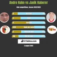 Andre Hahn vs Janik Haberer h2h player stats