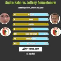 Andre Hahn vs Jeffrey Gouweleeuw h2h player stats