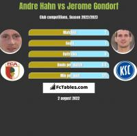 Andre Hahn vs Jerome Gondorf h2h player stats